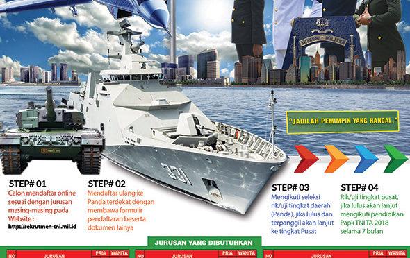 PENDAFTARAN PERWIRA PRAJURIT KARIR TNI 2018